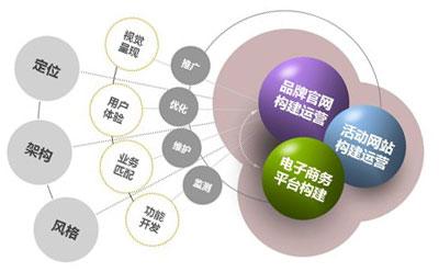 高端企业网站建设PK低端企业网站建设