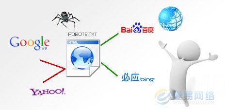 robots.txt的正确写法及其在网站优化中的作用