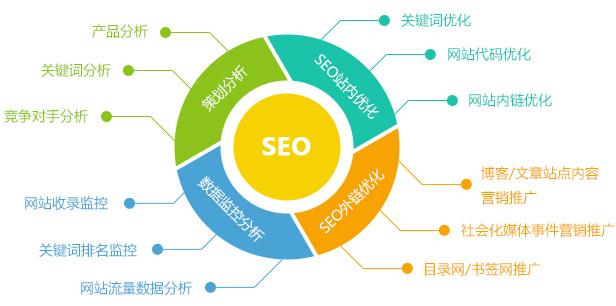 SEO网站关键字排名优化方法让网站百度排名靠前