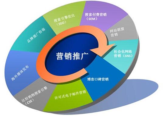 专业的企业网站建设是网络营销提升业绩的基础